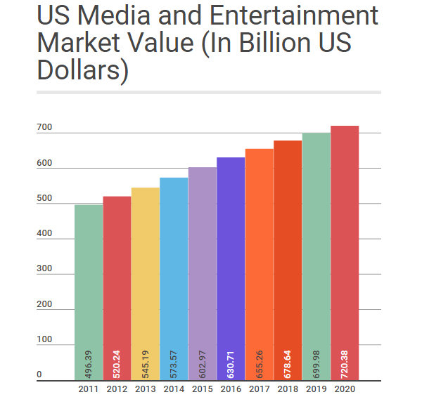 Media Entertainment Sector